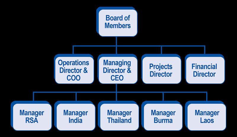 Structure-diagram